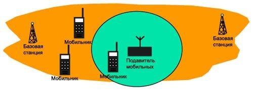 Зона действия подавителя представляет собой сферу с радиусом до 20 м