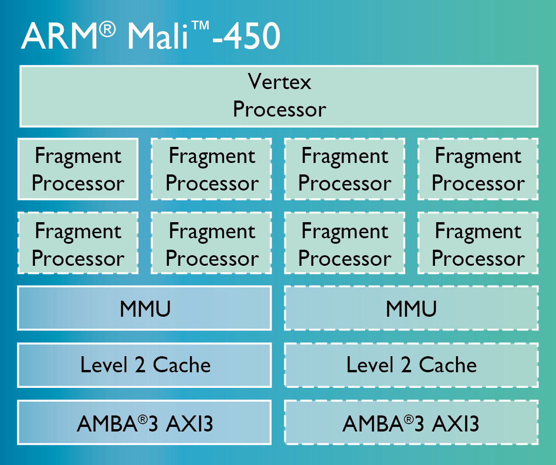 Схема графического процессора Mali-450
